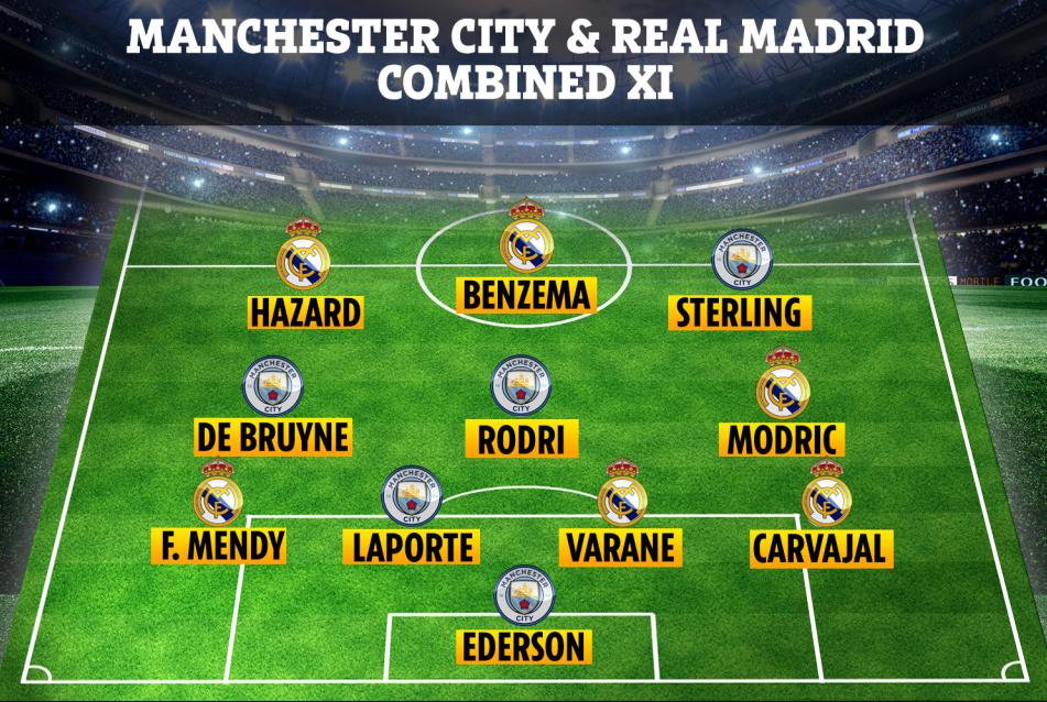 Manchester City - Real Madrid - Página 2 Ee0JikmXsAENGJf?format=png&name=medium