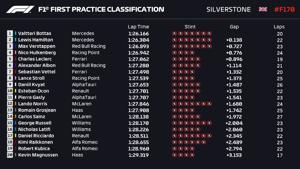 Here's how FP1 finished 👀  #F170 🇬🇧 #F1 https://t.co/Gi4AQaKSay