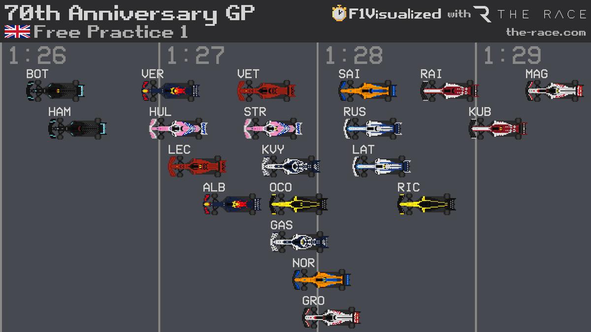 70th Anniversary GP 🇬🇧 FP1 Results  #F1 #F170 #Formula1 https://t.co/7Gpu2MZTe9