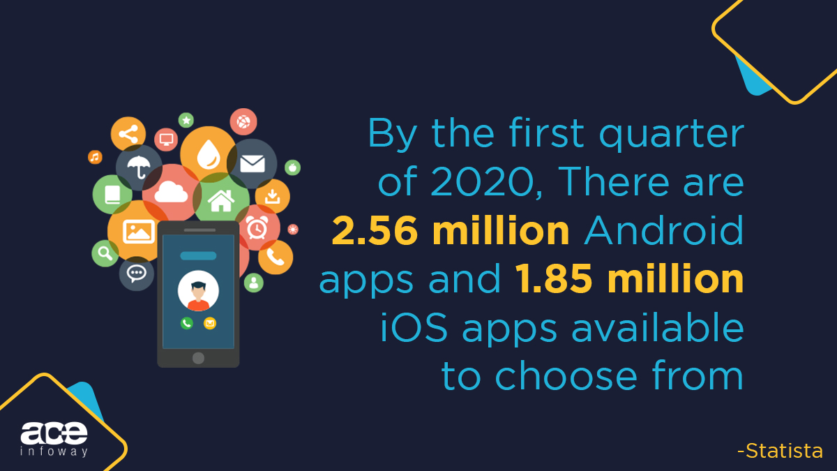 With time, the number of apps in this world are going to increase and you are surely going to get lost in them. #apps #factfridayspic.twitter.com/gBNyXpzak0
