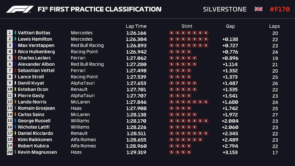 Valterri Bottas signe le meilleur temps des essais libres 1 devant Lewis Hamilton. Nico Hulkenberg signe un joli 4e chrono. #F170🇬🇧 https://t.co/Ze83tMgV26