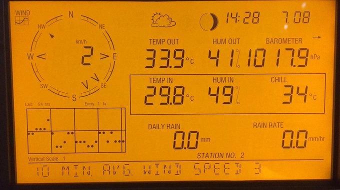 Flink warm in de regio, zo te lezen op het weerstation. Wie biedt meer? https://t.co/tejAJcGasR