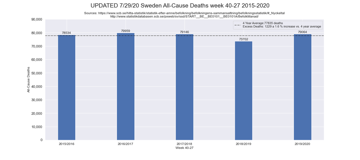 UPDATED 7/29/20 #Sweden All-Cause Deaths week 40-27 2015-2020 Excess Deaths: 1229 a 1.6% increase vs. 4 yr average despite the #coronavirus!pic.twitter.com/66AA4EoAt0