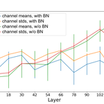 Image for the Tweet beginning: Batch Normalization in Deep Neural
