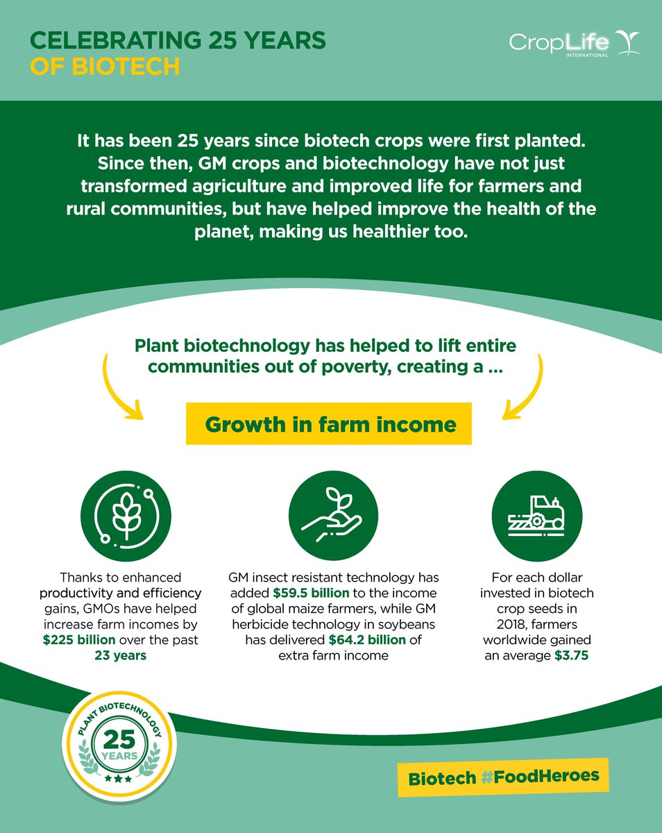 It has been 25 years since biotech crops first came to the market. Since then, GM crops have helped to transform agriculture and improve communities, especially in developing countries. Learn how plant biotechnology has helped to increase farm income. #25YearsofBiotech https://t.co/aijbMwdhR9
