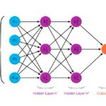 Image for the Tweet beginning: Intro To Neural Networks- Perceptron