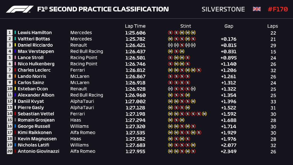 Here's how FP2 finished 🧐  Mercedes take another 1-2, with Lewis Hamilton and Valtteri Bottas switching places from FP1  #F170 🇬🇧 #F1 https://t.co/eikXnayVXm