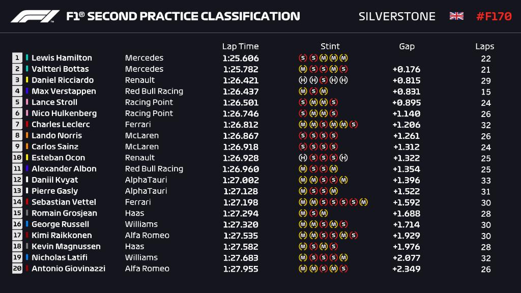 GP 70° Anniversario, Lewis Hamilton il più veloce al termine delle prove libere 2