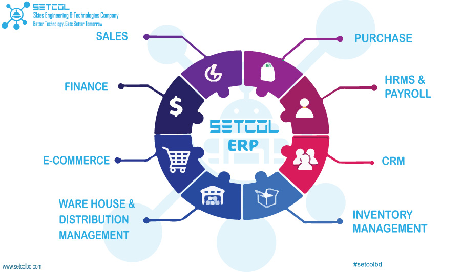 #SETCOL_ERP manages your total business processes, which are making more efficient by integrating mobile devices and business intelligence (BI). Email : info@setcolbd.com @setcolbd #setcolerp #customizeerp #customizesoftware #webapplication #desktopapplication #Blockchain #cloud https://t.co/be1M248Y2Y