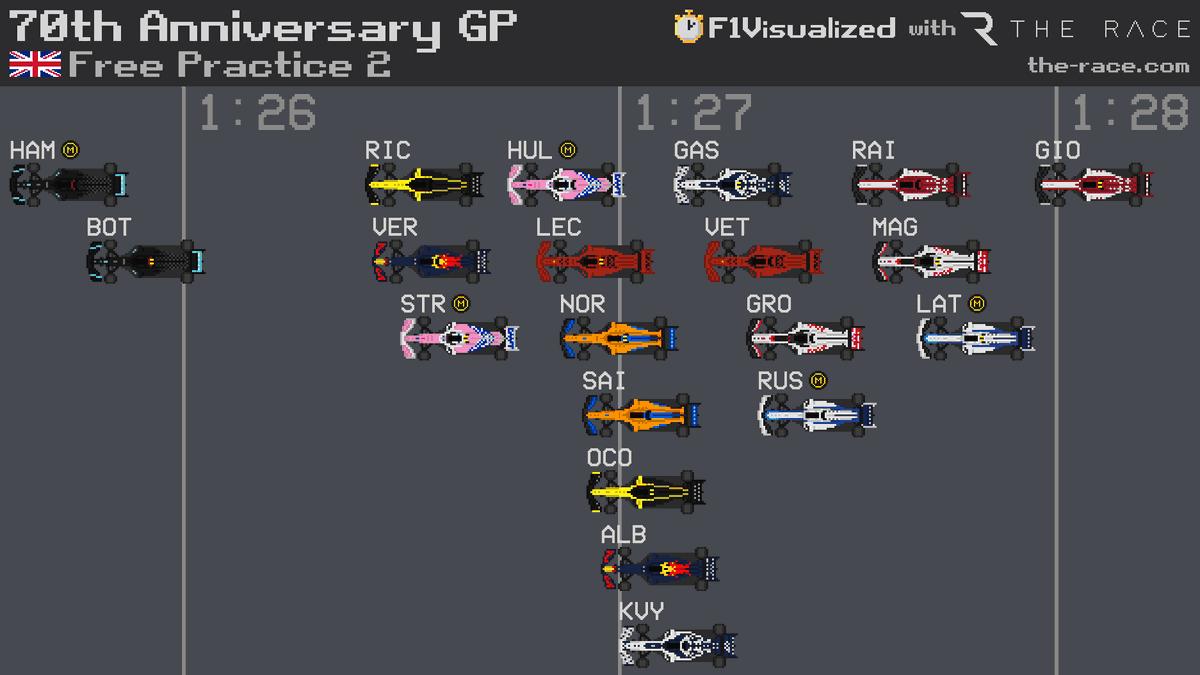 70th Anniversary GP 🇬🇧 FP2 Results  #F1 #F170 #Formula1 https://t.co/Atwe2CR4Kv