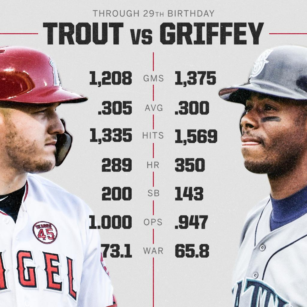 Mike Trout turns 29 today.  Here is how @MikeTrout stacks up against a 29-year-old Ken Griffey Jr. ⚾️ https://t.co/cCEvLxSnAi