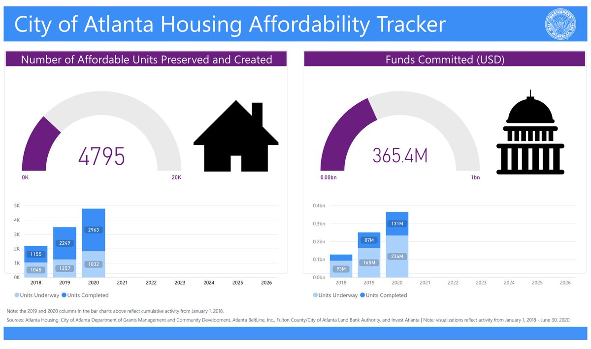 We set an ambitious goal of committing $1B AND creating and/or establishing 20k affordable housing units in Atlanta by 2026. Not even the current occupant in the White House will slow us down. #OneAtlanta
