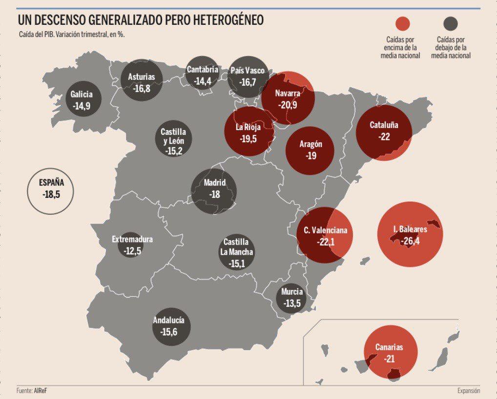 El batacazo será tan profundo que ni siquiera los fondos europeos -España tendrá acceso a unos 140.000 millones- aseguran una recuperación total.  Los esfuerzos políticos tienen que estar puestos -sin distinción- en evitar que la crisis se haga más larga y más profunda. 4/6 https://t.co/6Vqi815w6X