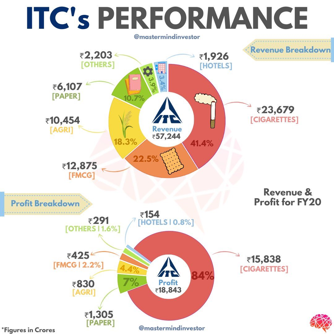 """moneymanage on Twitter: """"#ITC performance - revenue breakdown- @dmuthuk  Made by @mmindinvestor thank you for sharing… """""""