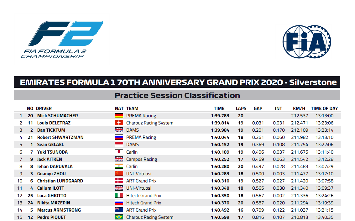 Results of the day (4):   🏎️: #F2  📍: #F170 at #Silverstone  🗒️: #Practice / #Qualifying   🔝 in #Practice:  Mick #Schumacher (#Prema)  🔝 in #Qualifying:  Callum #Ilott (#UniVirtuosi) https://t.co/I2TIeDE8sy