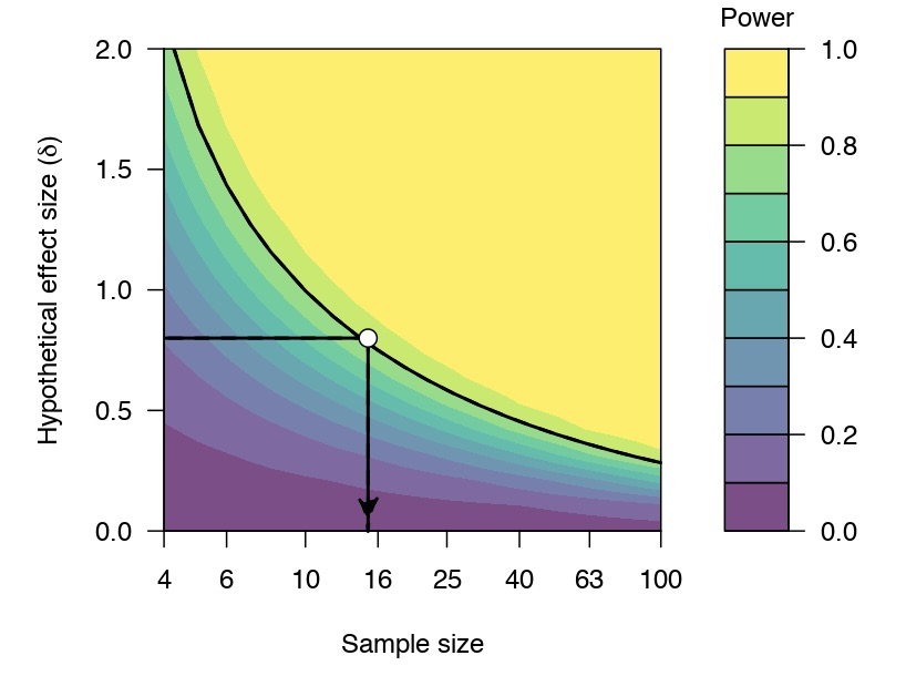 A few years back I created the experimental jpower module to present power analyses the way I thought they should be presented - fewer point hypotheses, more curves. Happy to see people find it a useful perspective. https://t.co/GIzXcrteqp