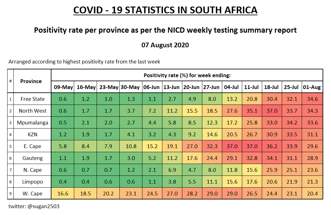Positivity rate per province  Since testing has declined I thought it would be a good idea to look at positivity rates. I used a colour scale here so it's easier to see which provinces are improving. Positivity rates still high for most provinces, WC and EC with notable declines. https://t.co/vG4RfxnWZN