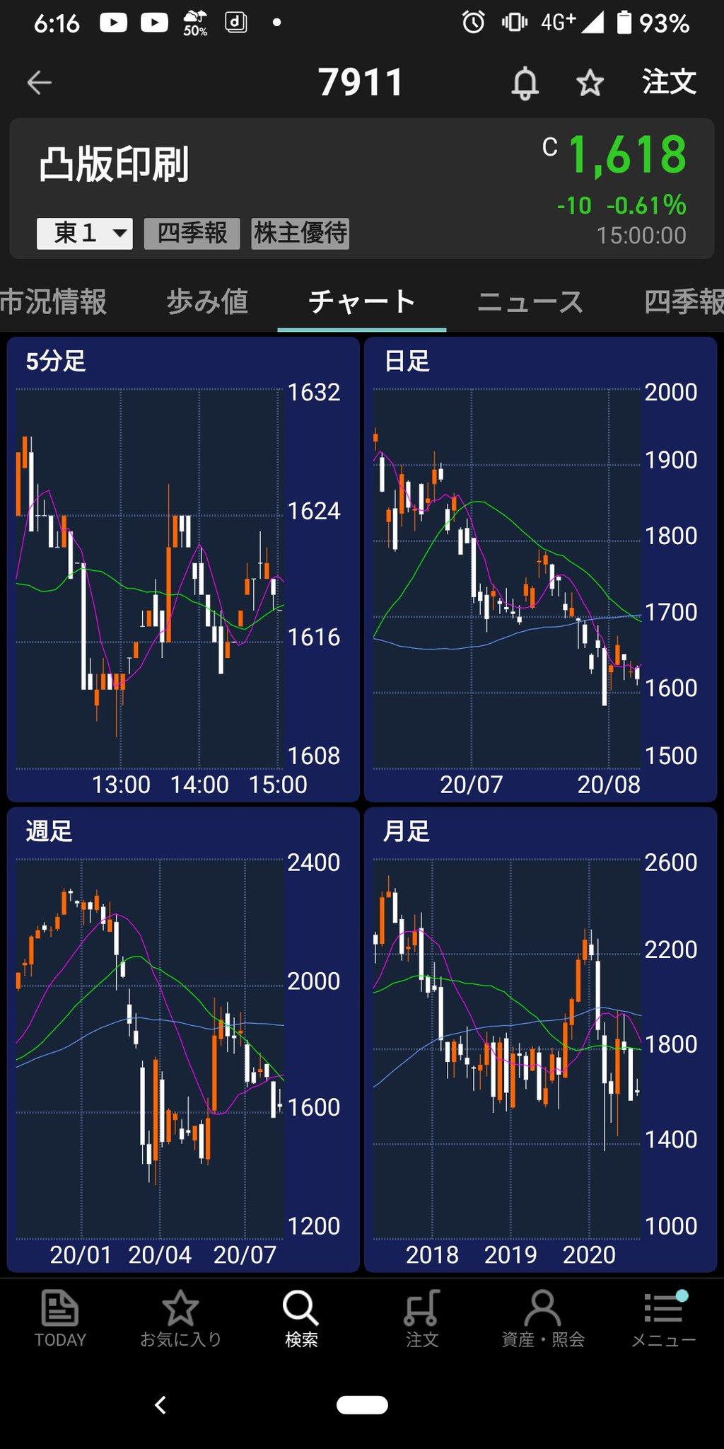 凸版 印刷 株価