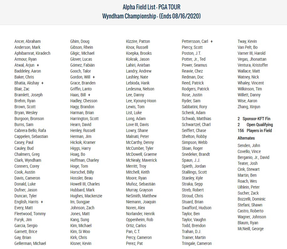 Field for the Wyndham Championship, the final event before the start of the FedExCup Playoffs https://t.co/HZenx8NBjz