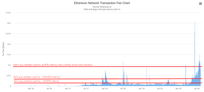 Ethereum transaction fees