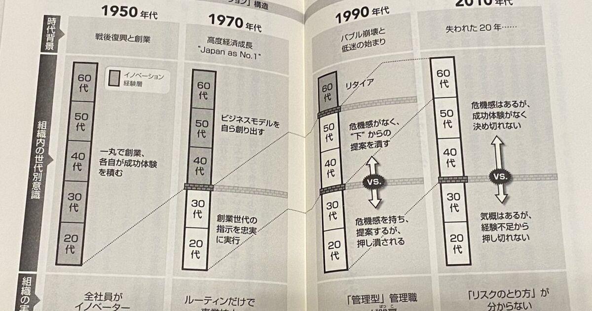 この本を読んでおらず図表を見てだけの感想で申し訳ないけど、これだと米国のイノベーションの理由がわからない。日本は企業の寿命が長すぎ企業単位の新陳代謝が少ないのだと思う。/なぜ日本企業はイノベーションから遠ざかったか?人材の構造を1950年代からたどった解説