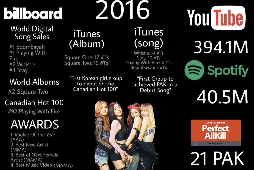they called @BLACKPINK IG MODELS, YOUTUBERS, FL*PS and all the drags you can think of BLACKPINK OWNING EVERY YEAR #FOUReverWithBLACKPINK #블랙핑크_4주년_블링크와_4에버