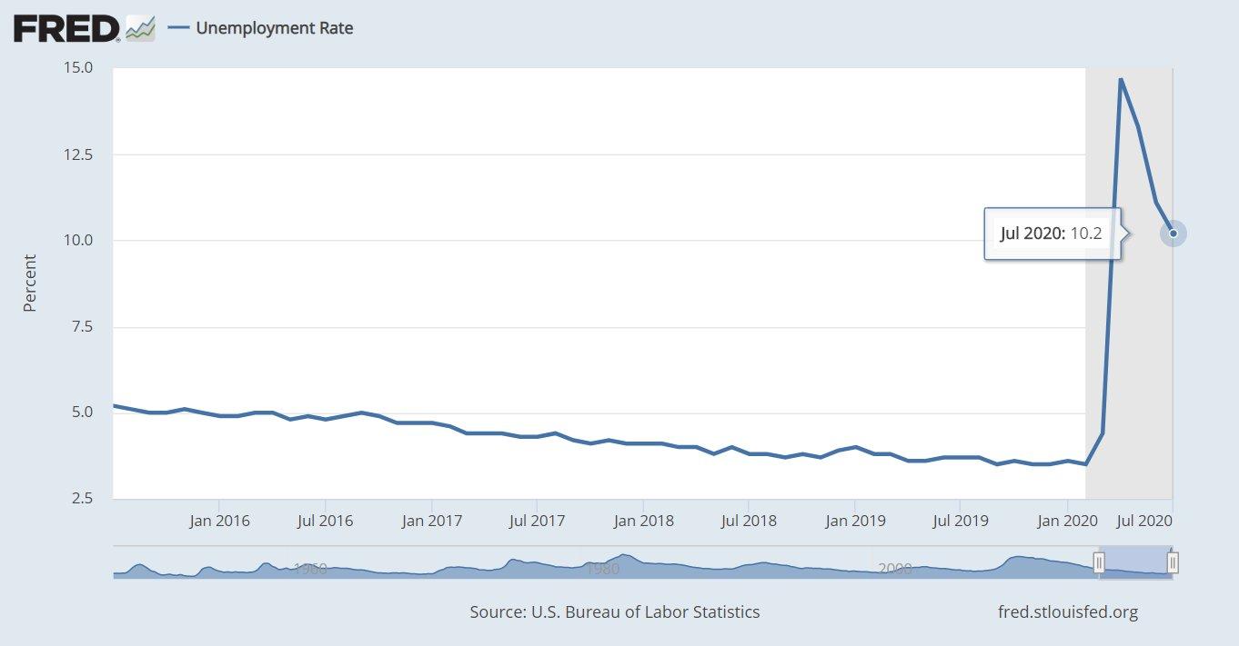 Tasa de desempleo estadounidense
