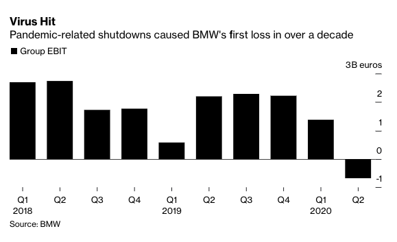 BMW reports its first quarterly loss since the financial crisis in 2009 https://trib.al/I8FgMpr  #automotive #Auto #bmwfanspic.twitter.com/dt8Ml6Xxrx