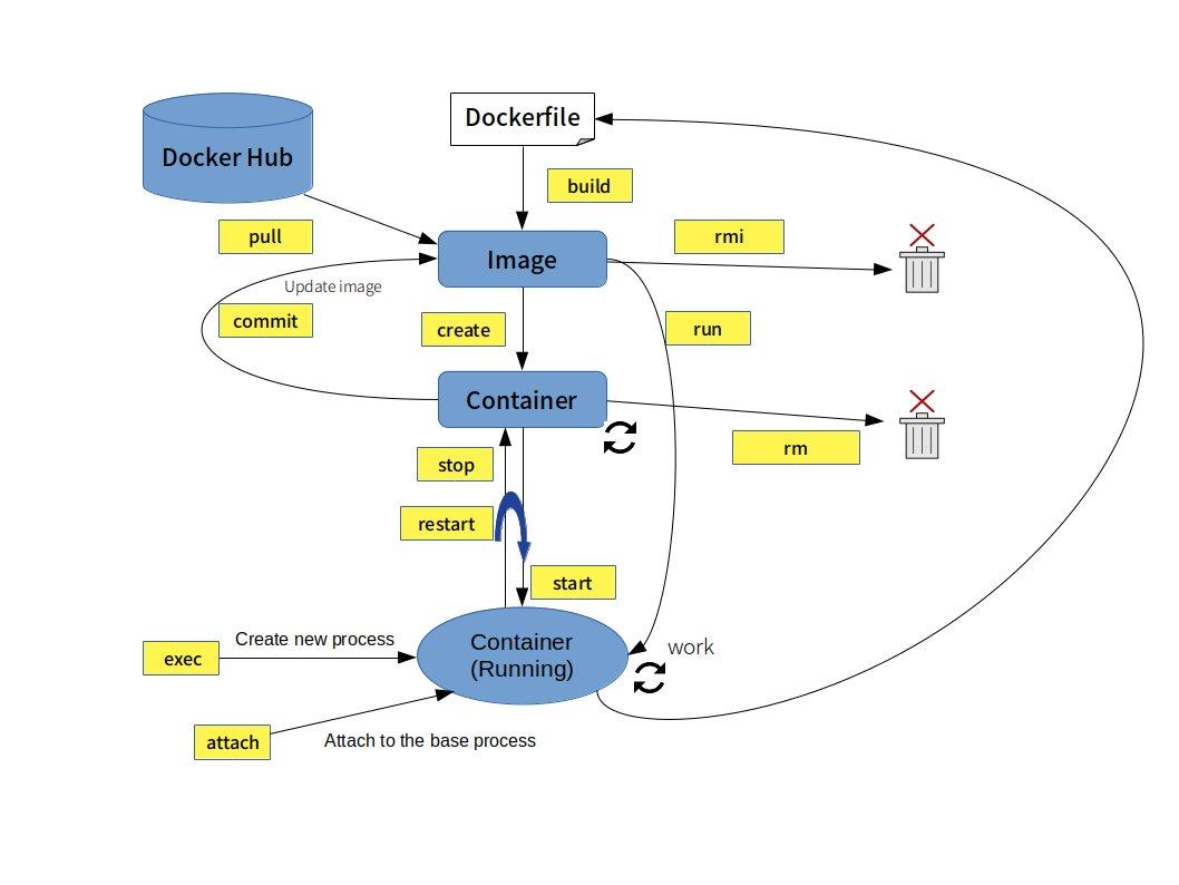 最近Dockerの勉強をしてるけど、この図が一番分かりやすかった