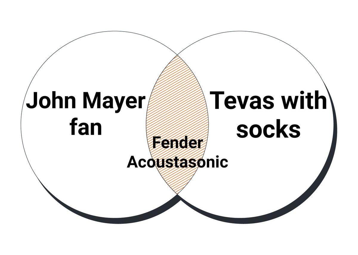 @JohnMayer @Fender #notsorrypic.twitter.com/5M1dUQxjZR