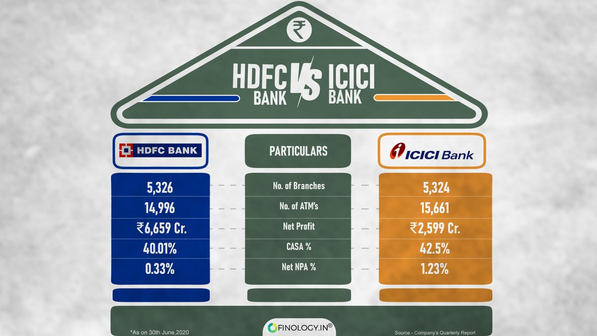 Here's a face off between two TBTF (too big to fail) private banks of India. Like and Retweet if you found the Information useful. . . . . #finology #HDFC #icicibank #finance #investment #Banks  #SaturdayMorningpic.twitter.com/2fOQqZ3ww3