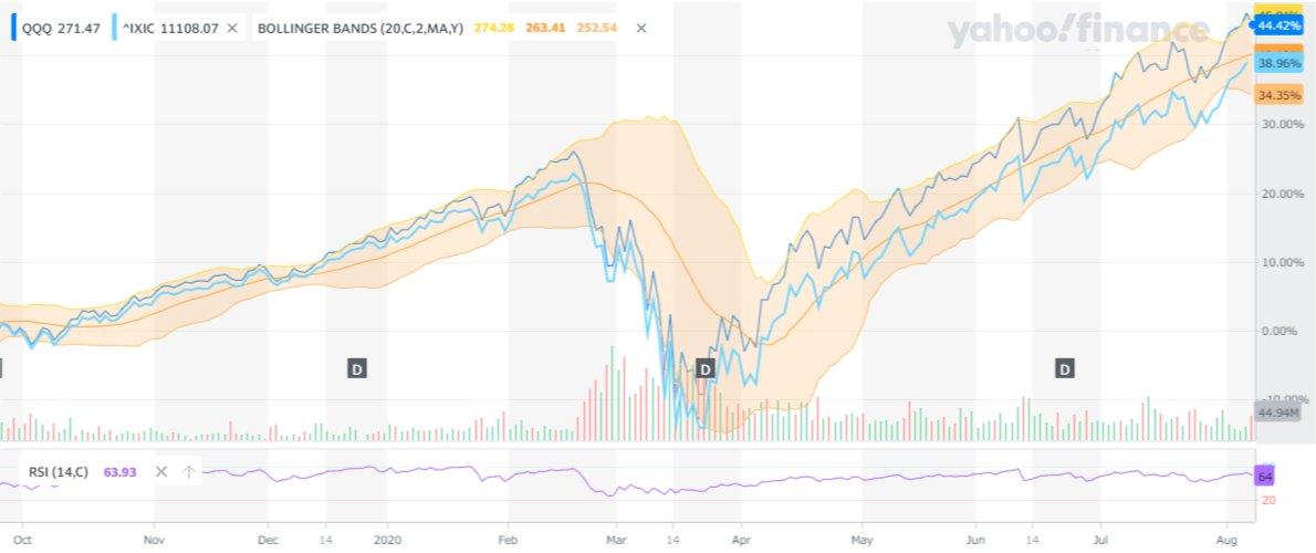 青=QQQ 水色=NASDAQ  QQQのほうがパフォーマンスが良いように見えます。 pic.twitter.com/gc3X9ElfQP