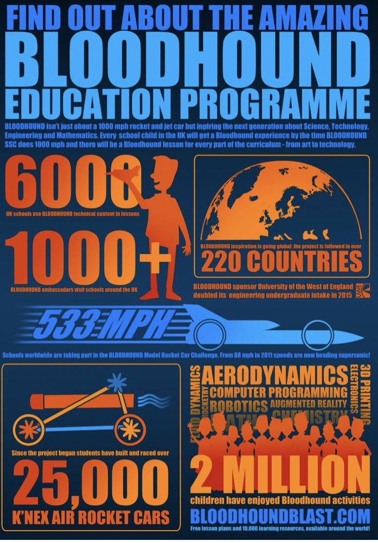 Week 4 - Summer STEAM Challenge #summerofstem. This week find out why @Bloodhound_LSR is more than just a car. Which challenge will you complete?Build a model car? Find out how jet engines work? Research how 3D printing is used?  @BLOODHOUND_Edu  https://www.bloodhoundeducation.com/learning-resources/ … Have funpic.twitter.com/E1aVIF1Xp5