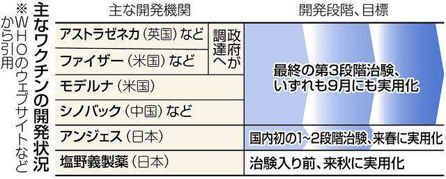 ワクチン開発、急ぐべきでない 免疫学の第一人者が警鐘:東京新聞 TOKYO Web新型コロナウイルス収束の鍵と期待されるワクチン。政府は海外の大手製薬会社から早期に大量調達しようと動いている。日本免疫学会長などを務めた大阪大免疫学フロンティ…