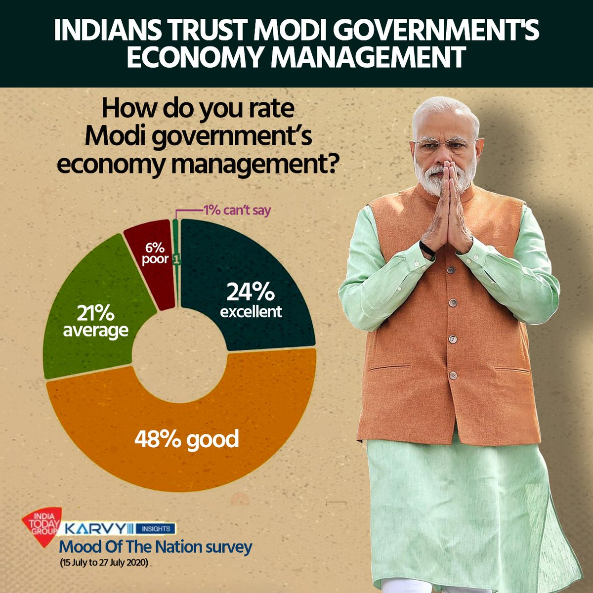 Indians trust Modi government's economy management. https://t.co/yI2nyRYqW9