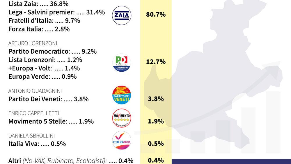 Regionali, il sondaggio: Zaia oltre l'80%, PD con ...