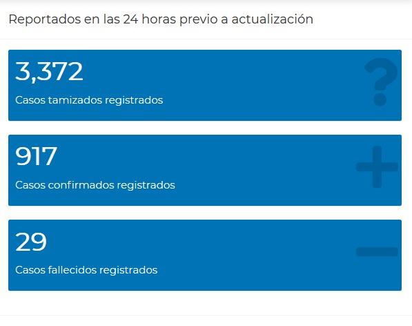 test Twitter Media - #AHORA El Ministerio de Salud reporta que en las últimas 24 horas, se registraron 917 casos de COVID-19 y 29 fallecimientos. Con los nuevos casos confirmados, la cifra de contagios en Guatemala, llega a 56 mil 189. https://t.co/nFFcFUrsWm