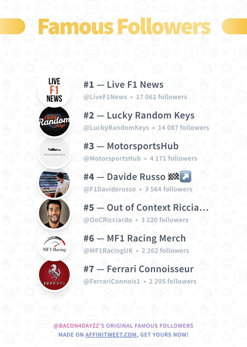 #Affinitweet Famous Followers 🥇 LiveF1News 🥈 LuckyRandomKeys 🥉 MotorsportsHub 🏅 F1Daviderusso 🏅 OoCRicciardo 🏅 MF1RacingUK 🏅 FerrariConnois1 via https://t.co/Fdjs1bgXja https://t.co/7eZYrsYIUj
