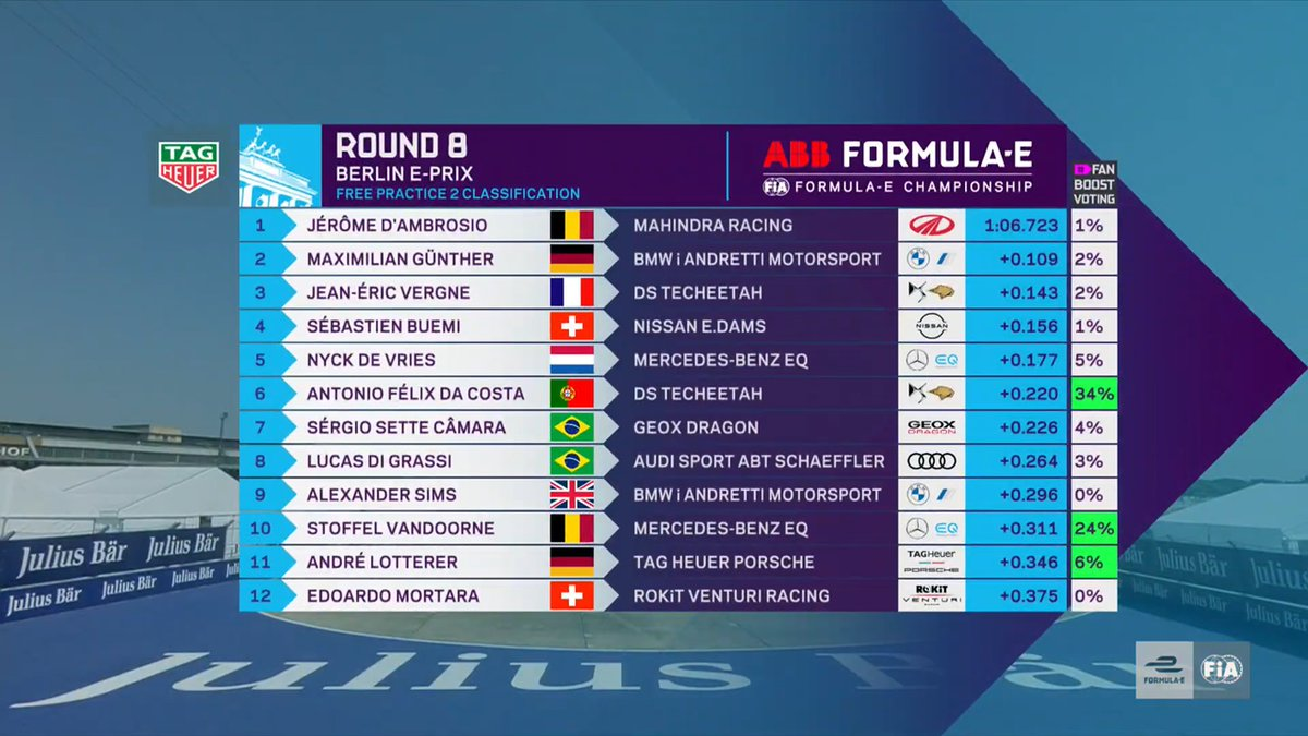 [CLASSIFICATION] Chequered flag on #FP2. @MahindraRacing's @thereal_JDA fastest in the session with a time of 1:06.723.   Here are the rest of the results:  ⚡️#ABBFormulaE 🇩🇪#BerlinEPrix https://t.co/Kg6cmMPplI