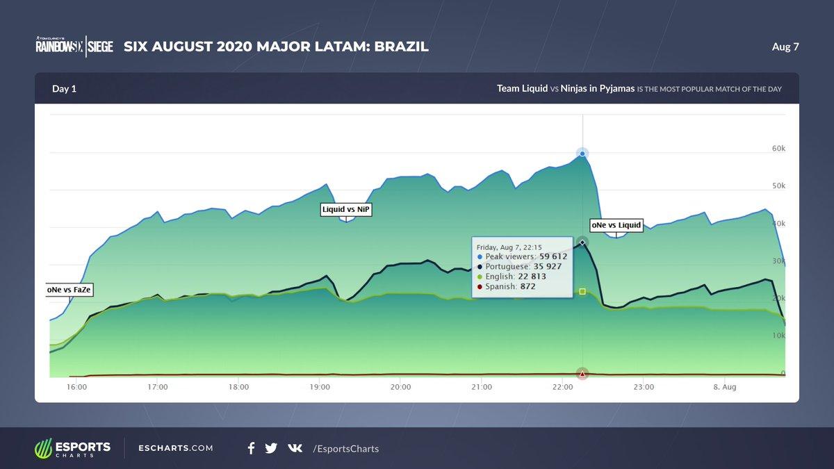 1st day Six August 2020 Major LATAM: Brazil streams stats.  @TeamLiquid vs @NiPGaming is the most popular match of the day. @R6ProLeague More stats - https://escharts.com/tournaments/rainbow-6/six-august-2020-major-latam-brazil…pic.twitter.com/v3BALLZJIu
