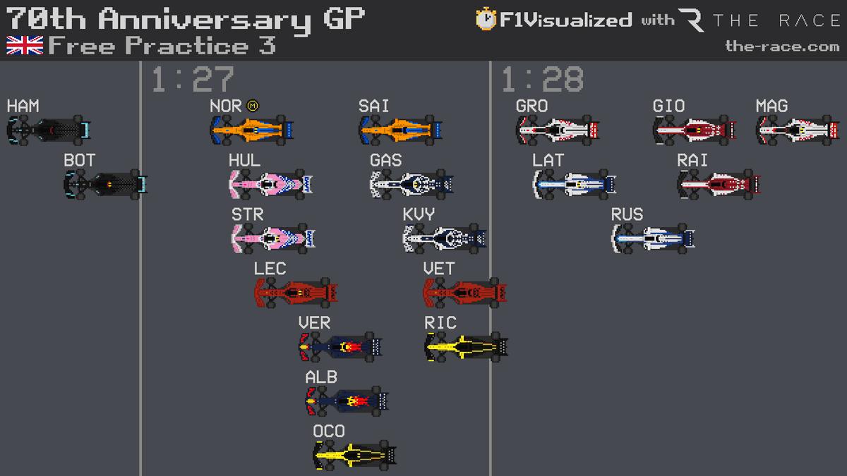 70th Anniversary GP 🇬🇧 FP3 Results  #F1 #F170 #Formula1 https://t.co/bV76Ji4Zh2
