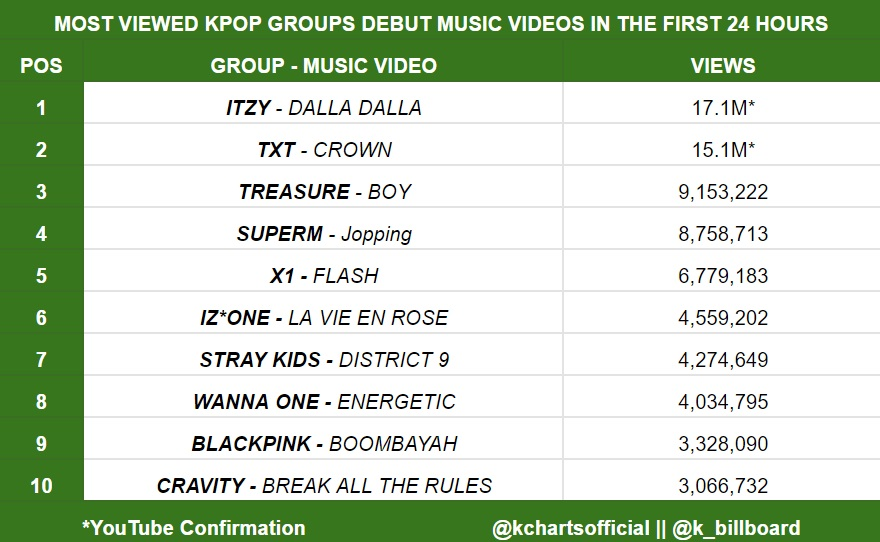 Kpop Charts On Twitter Most Viewed Kpop Groups Debut Music Videos In The First 24 Hours