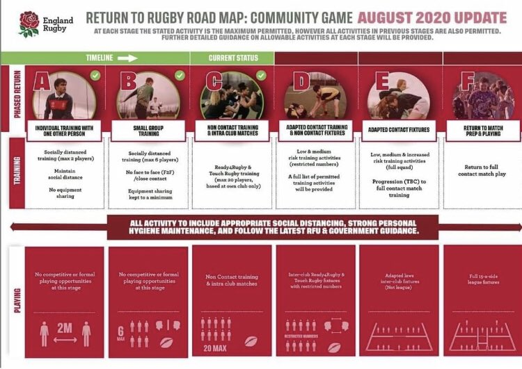 test Twitter Media - Good News as the RFU has announced the progression to stage C of the Road Map to Return to Play, with Non Contact Squad and Intra Club Matches now allowed while continuing to exercise caution! https://t.co/LZYR56ZLLD