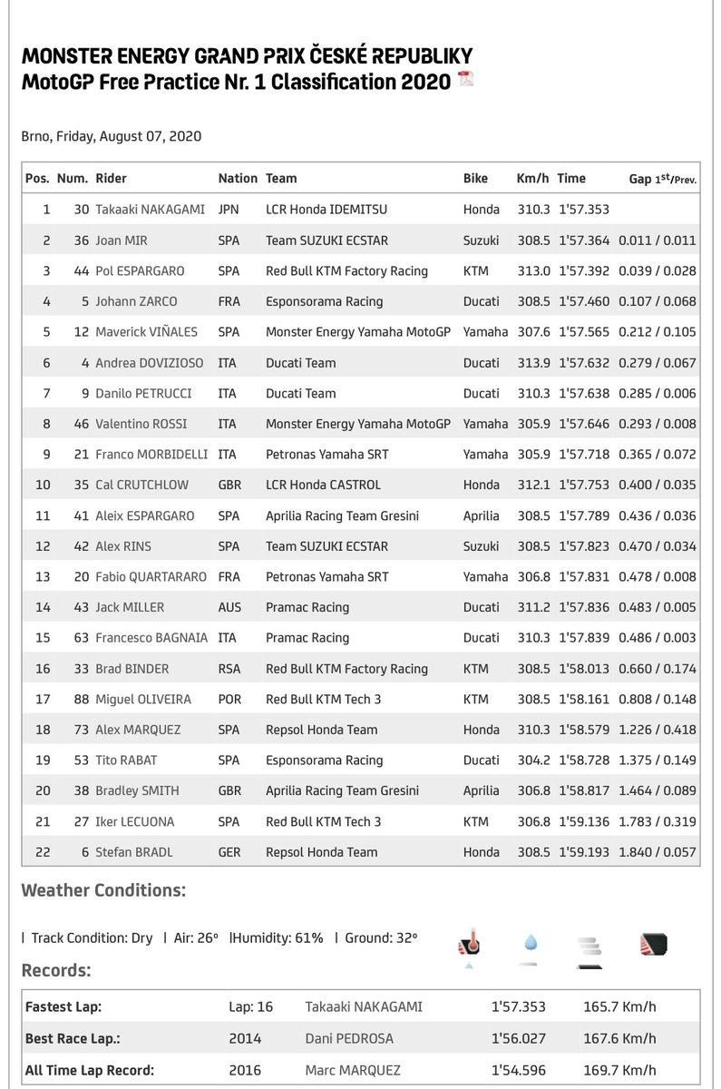 @FIM_live | @MotoGP | #CzechGP | Tiempos de las #FP1 #FP2 y #FP3 y terminado la #FP4 vuelve a dominar @FabioQ20 con la @sepangracing https://t.co/USVl8mUE0D