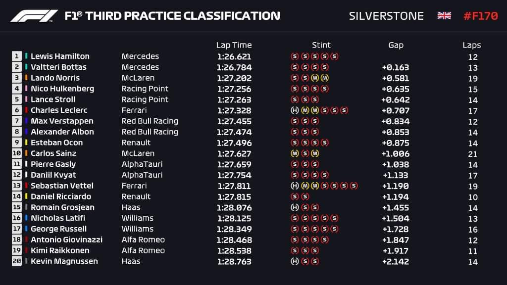 Lewis Hamilton confirme lors des essais libres 3. Lando Norris est 3e juste devant les Racing Point.  #F170🇬🇧 https://t.co/fD7la2qoyW
