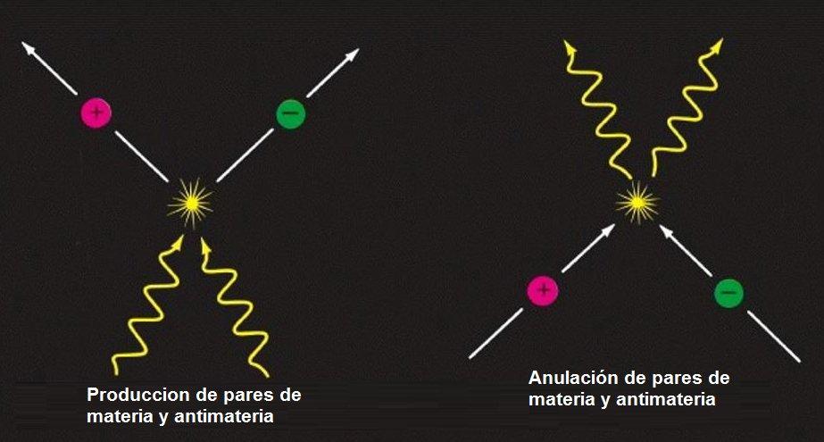 """Grupo de Astronomía Galileo on Twitter: """"(10/17) Estas partículas que  aparecen y desaparecen no aportan energía al sistema por lo tanto se les  considera partículas virtuales, de manera que no violan el"""