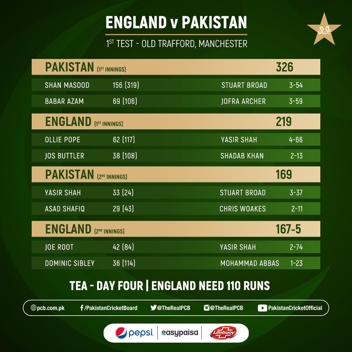 Tea Break ☕  Pakistan need five wickets to win. #ENGvPAK Scorecard ➡️ https://t.co/AgqLzNrGsl https://t.co/QHxgx4Sq4Z