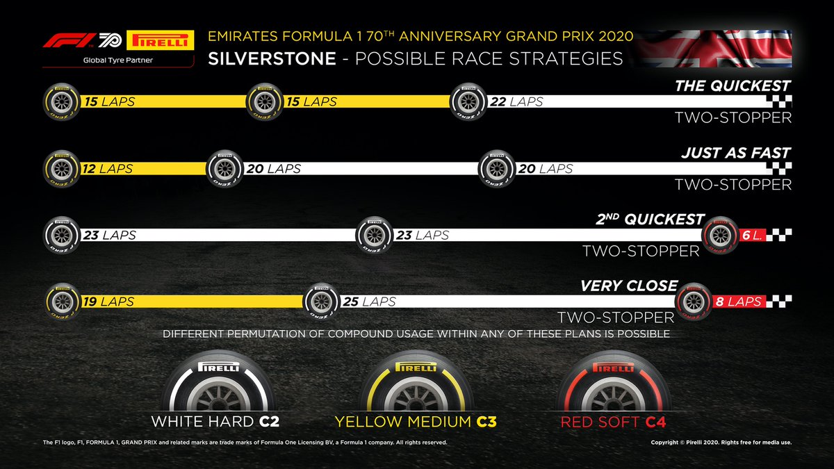 Here are some potential strategies for tomorrow. With all our #Fit4F1 strategies, different permutations in the order of tyres used are always possible. Soft tyres are often useful for the final stint, to get the extra point for fastest lap! #F170 https://t.co/g40wc0mwKm