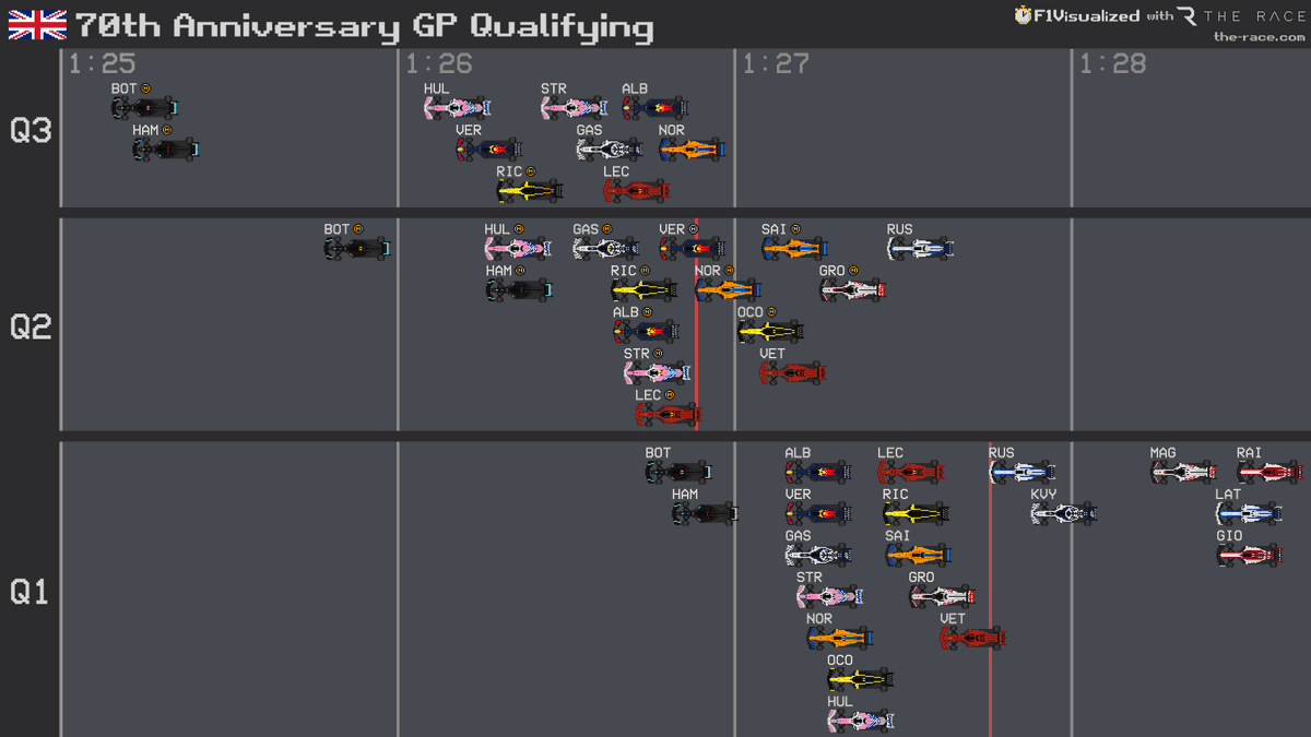 70th Anniversary GP 🇬🇧 Qualifying Results  #F1 #F170 #Formula1 https://t.co/NggSyTscdx