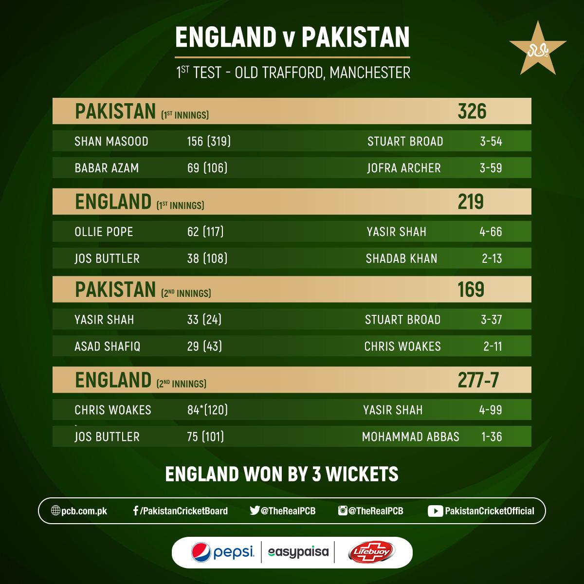 England won by three wickets.   #ENGvPAK Scorecard ➡️  https://t.co/AgqLzNrGsl https://t.co/yIPSpwT88v